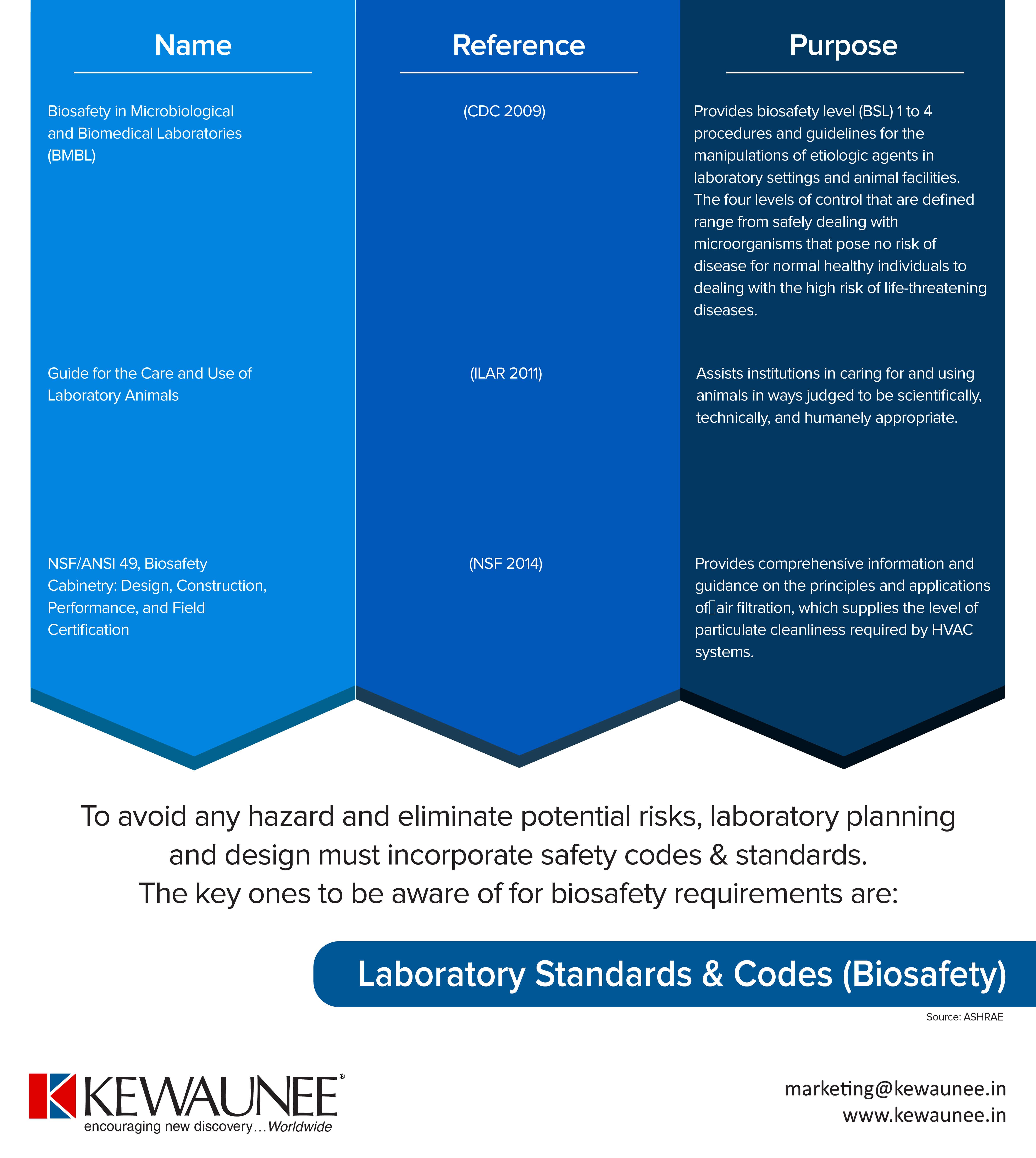 Biosafety Standards & Codes