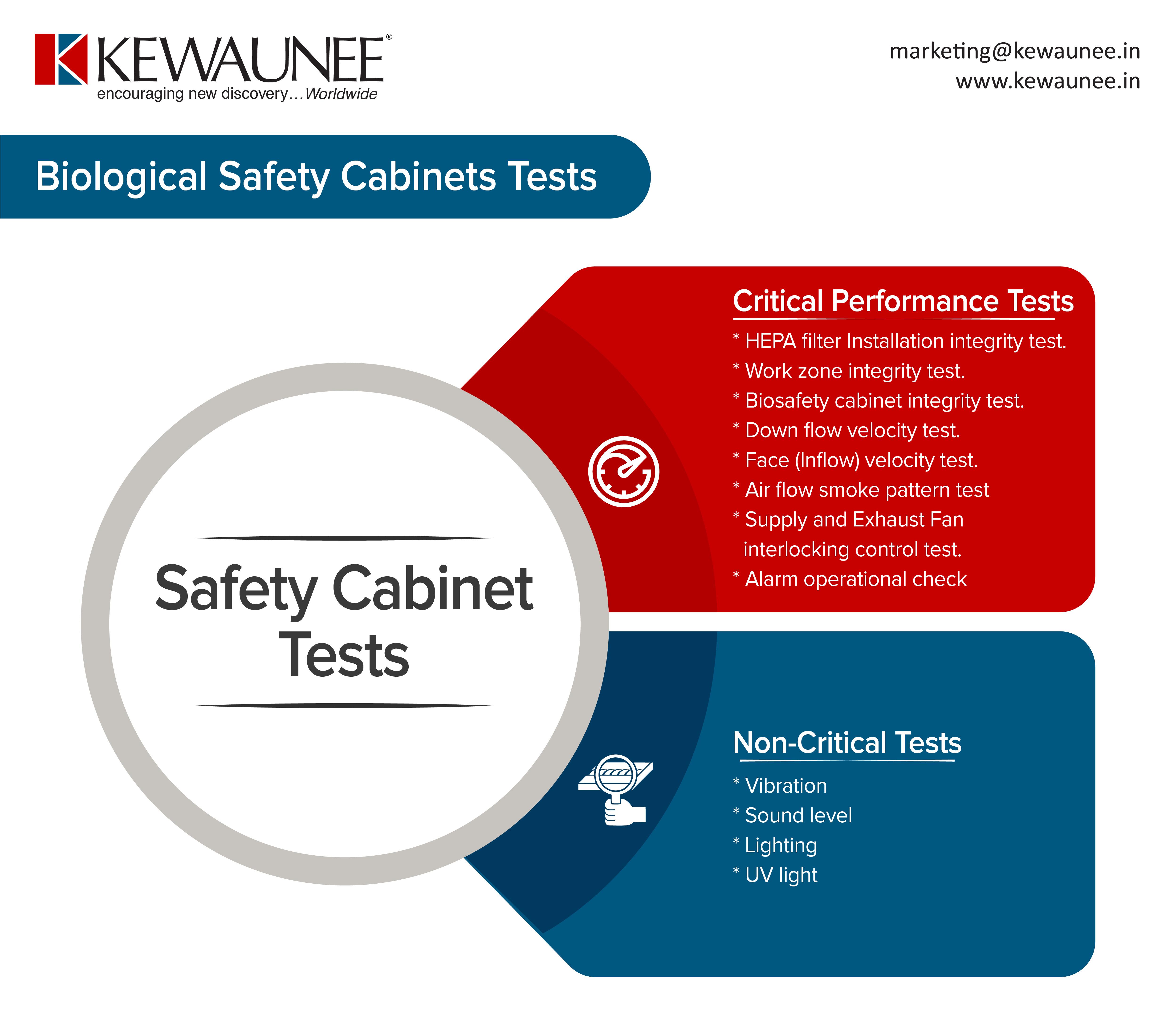 Biosafety Cabinet Tests