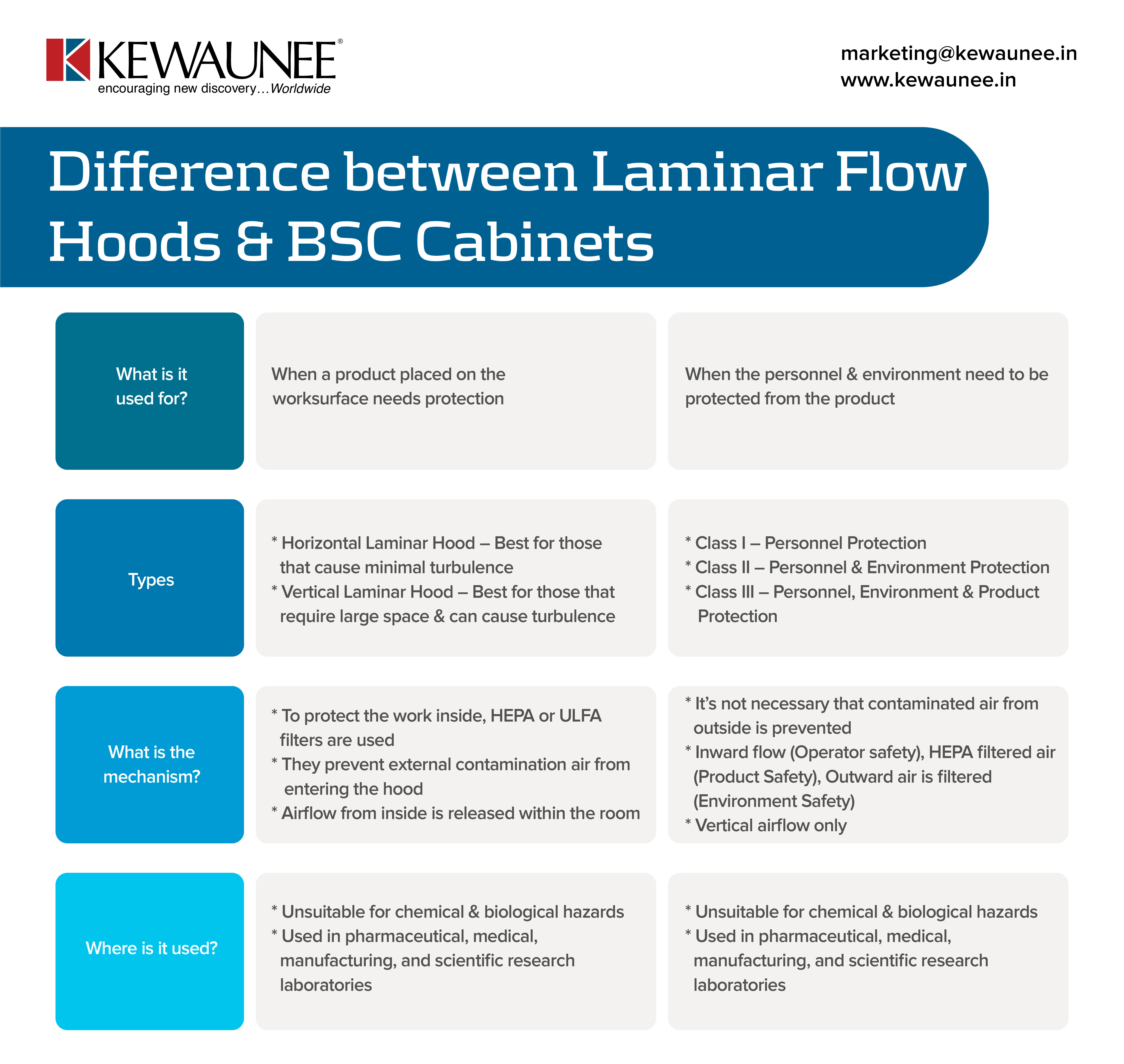 Difference between Laminar Flow Hoods & BSC Cabinets