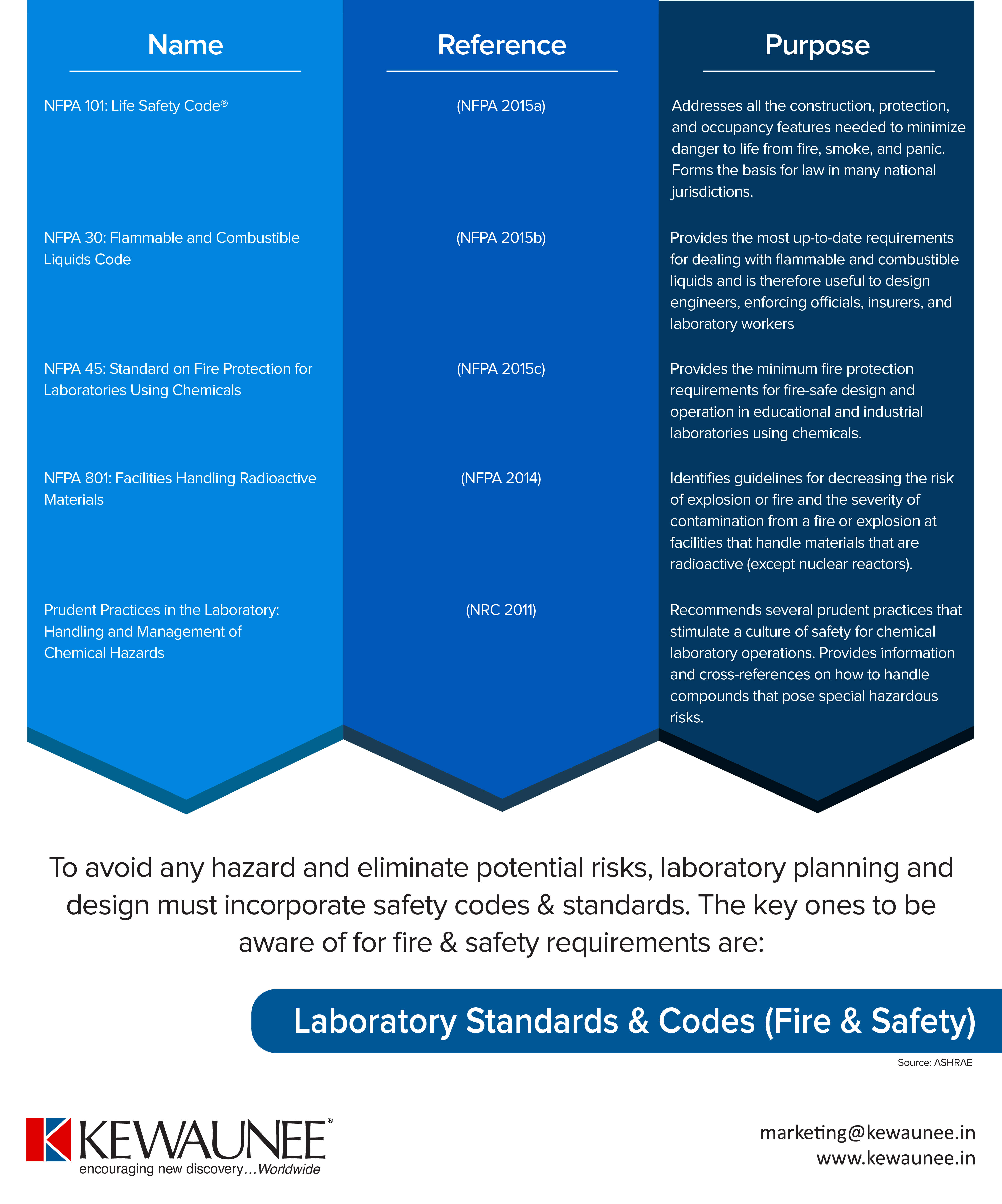 Fire Safety Codes & Standards