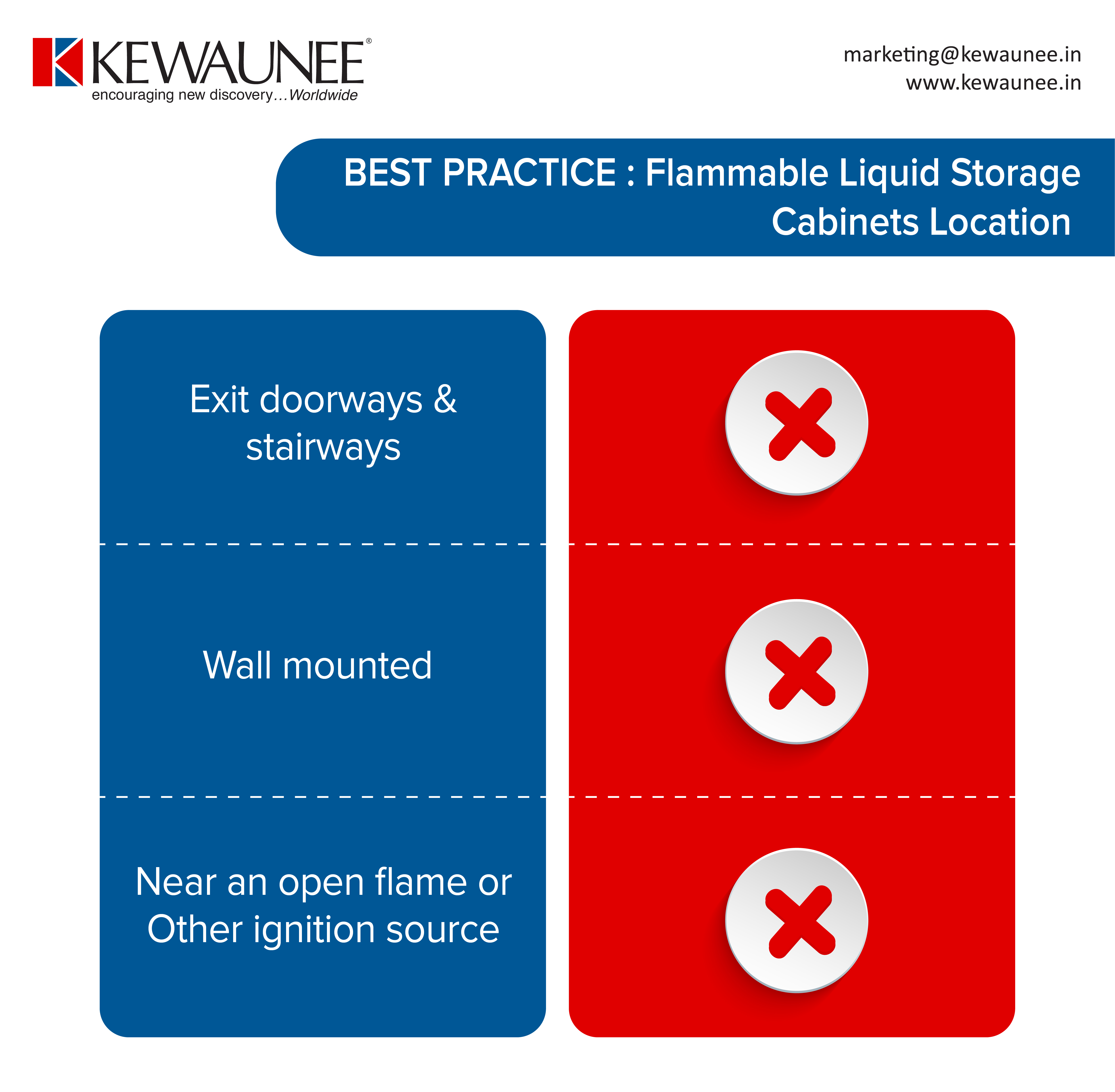 Flammable Safety Cabinets Location