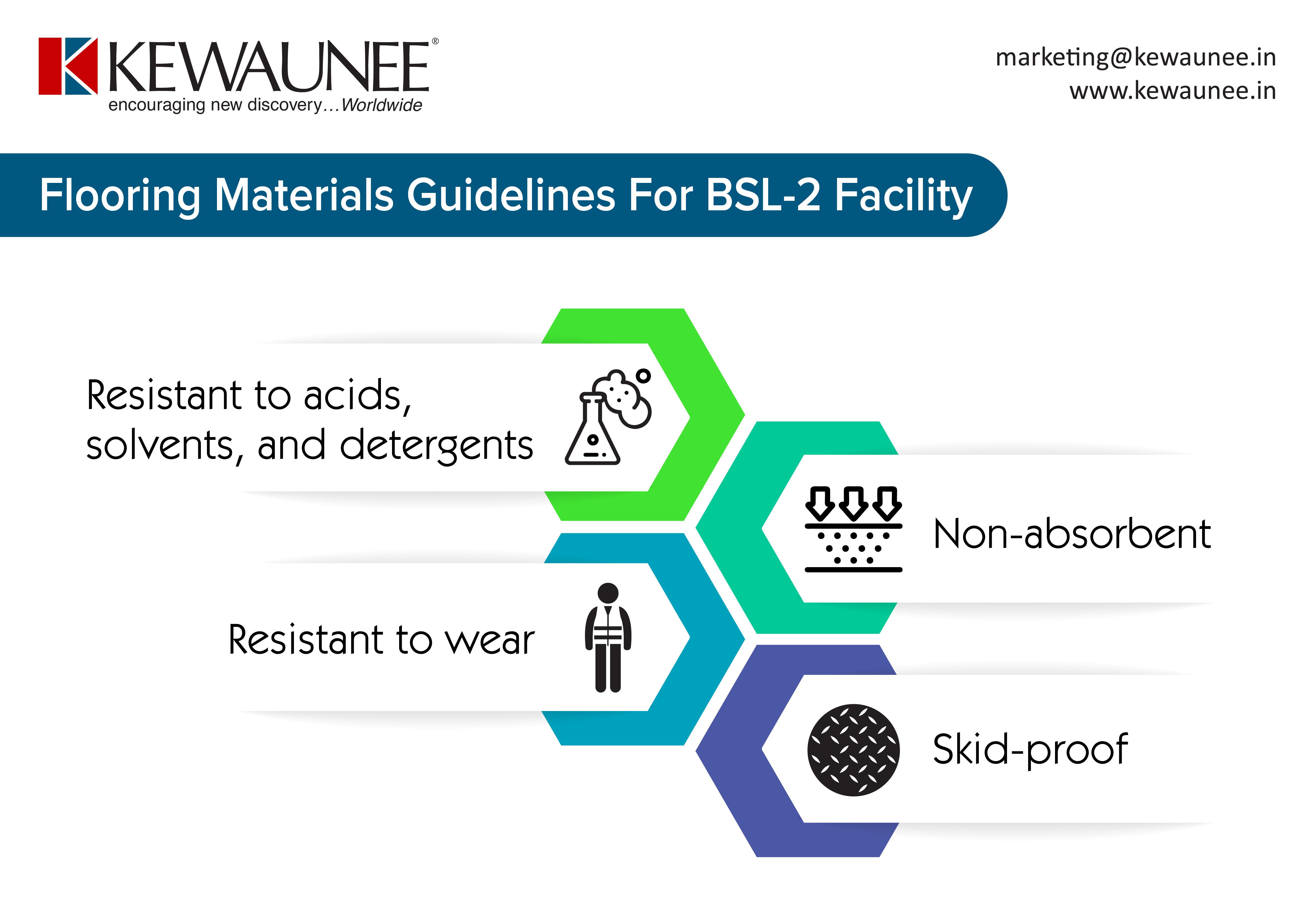 Flooring Materials Guidelines