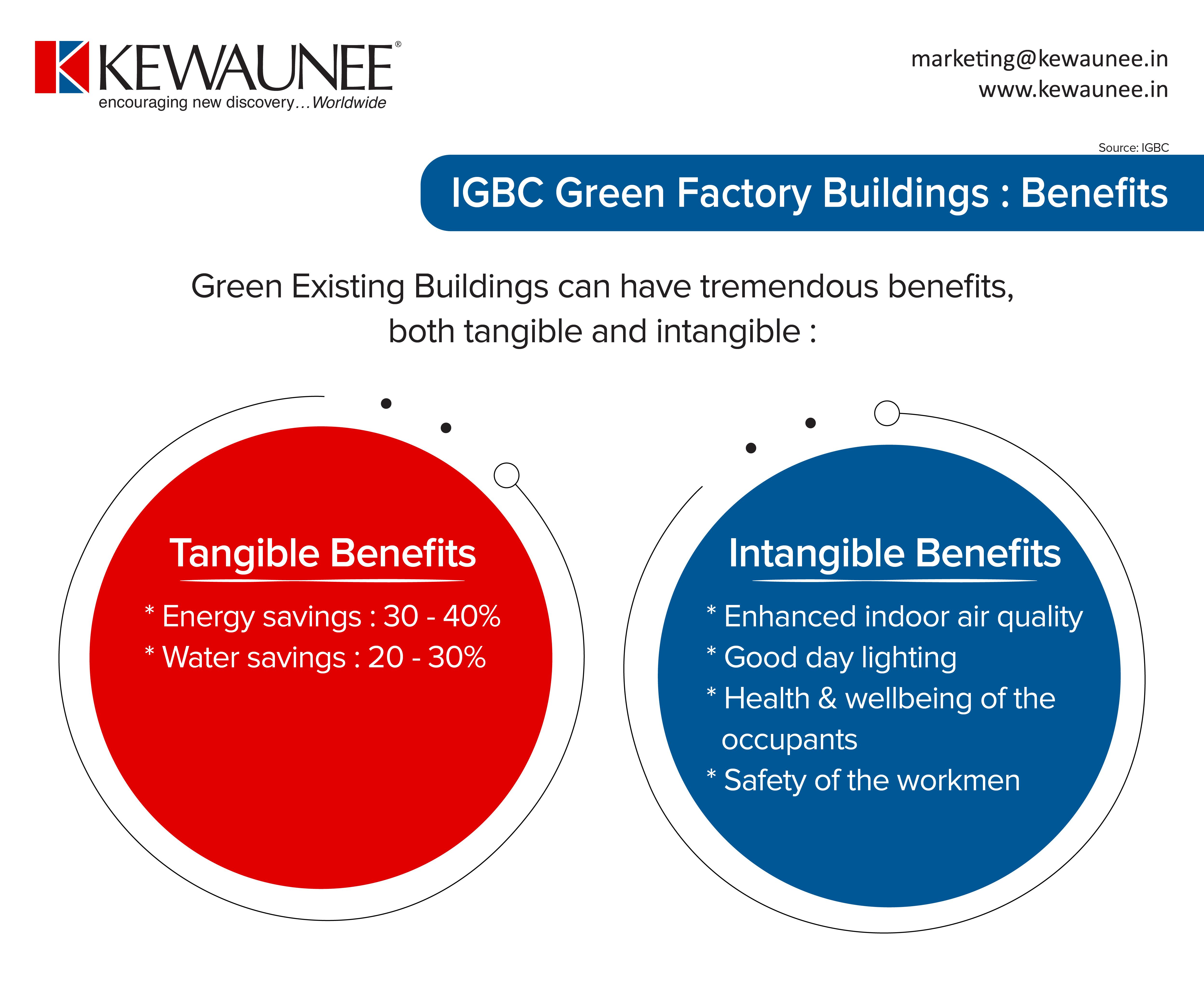 Green Laboratory Benefits