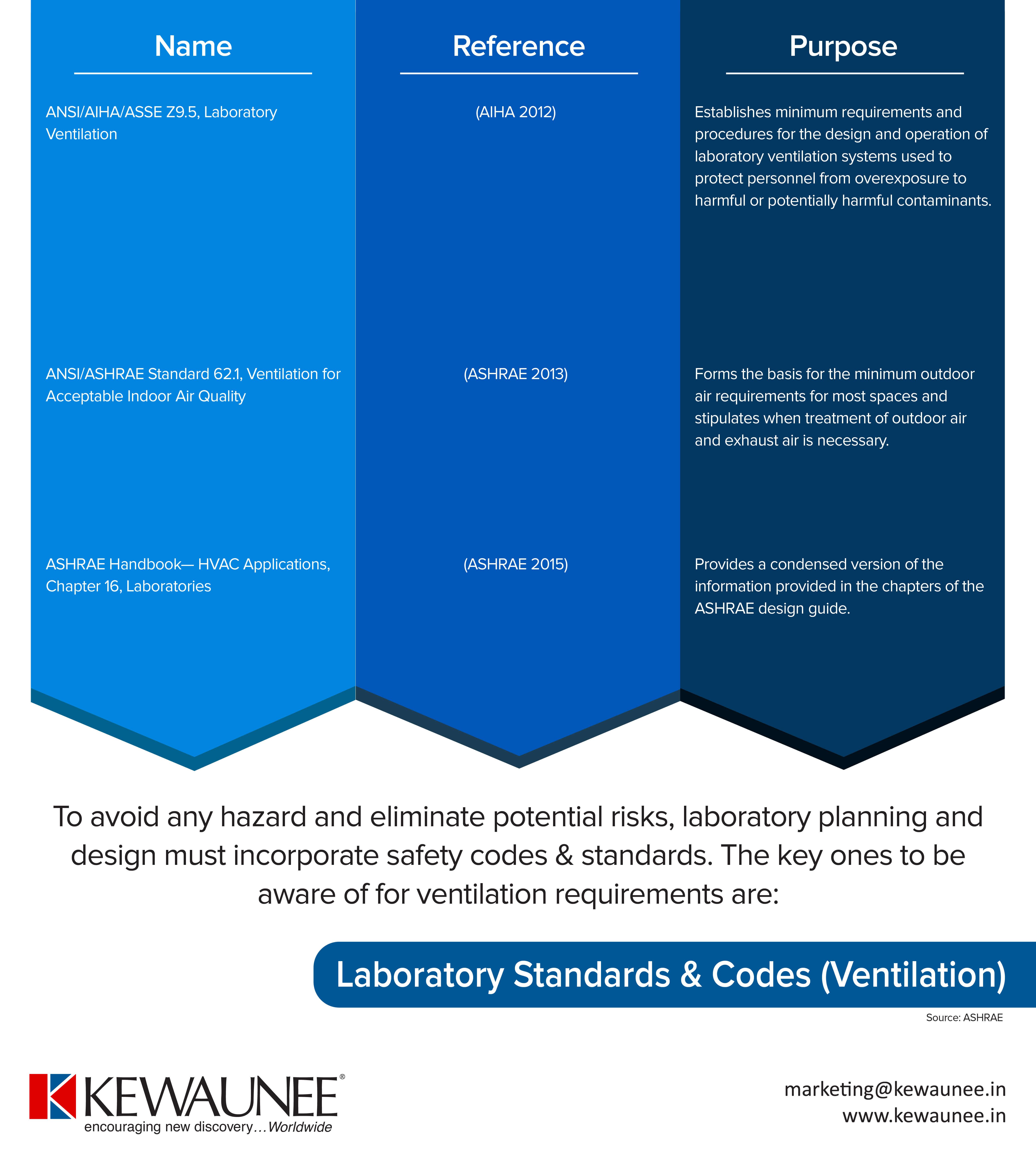 HVAC Safety Standards & Codes