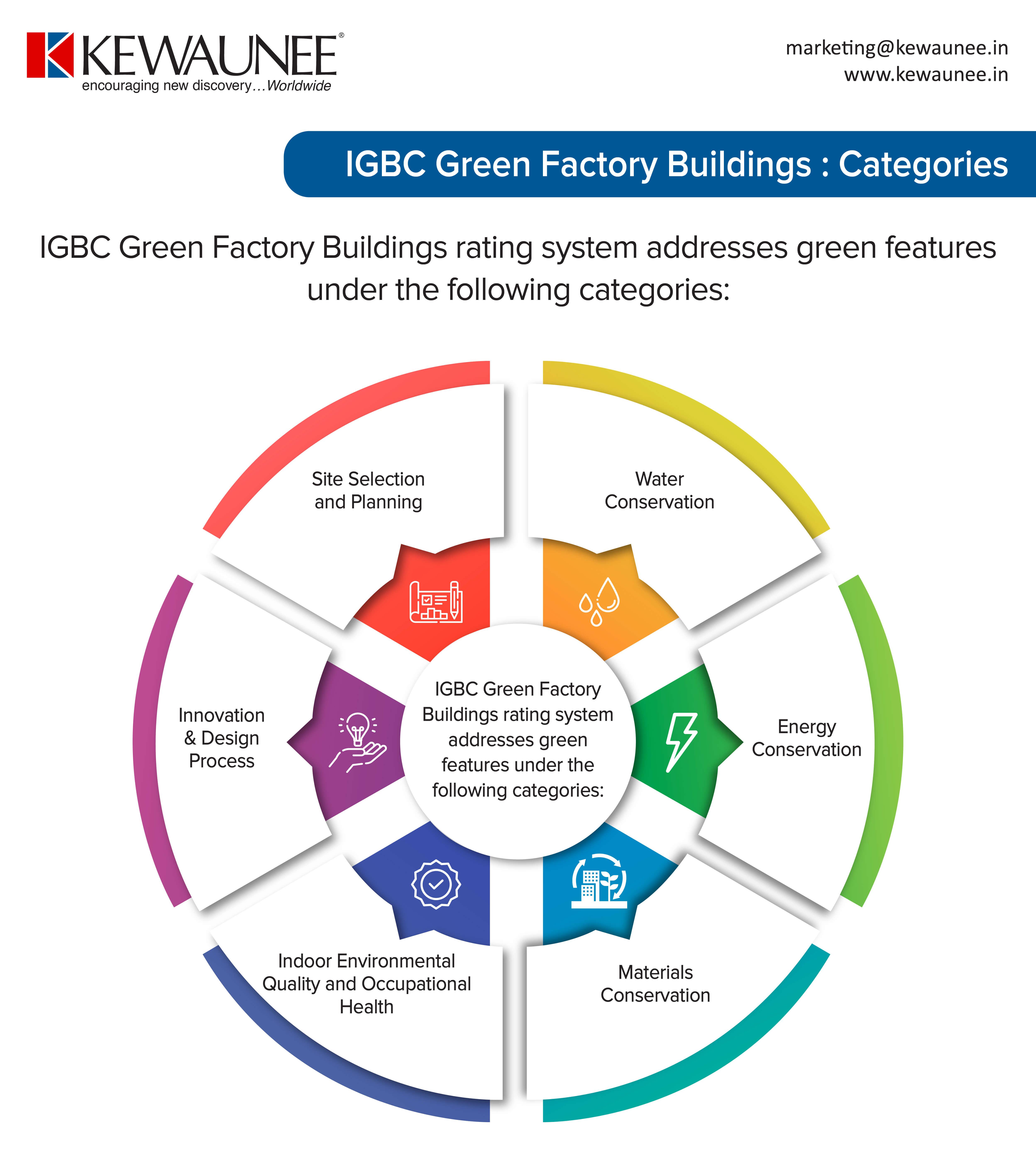 IGBC Green Facility Buildings