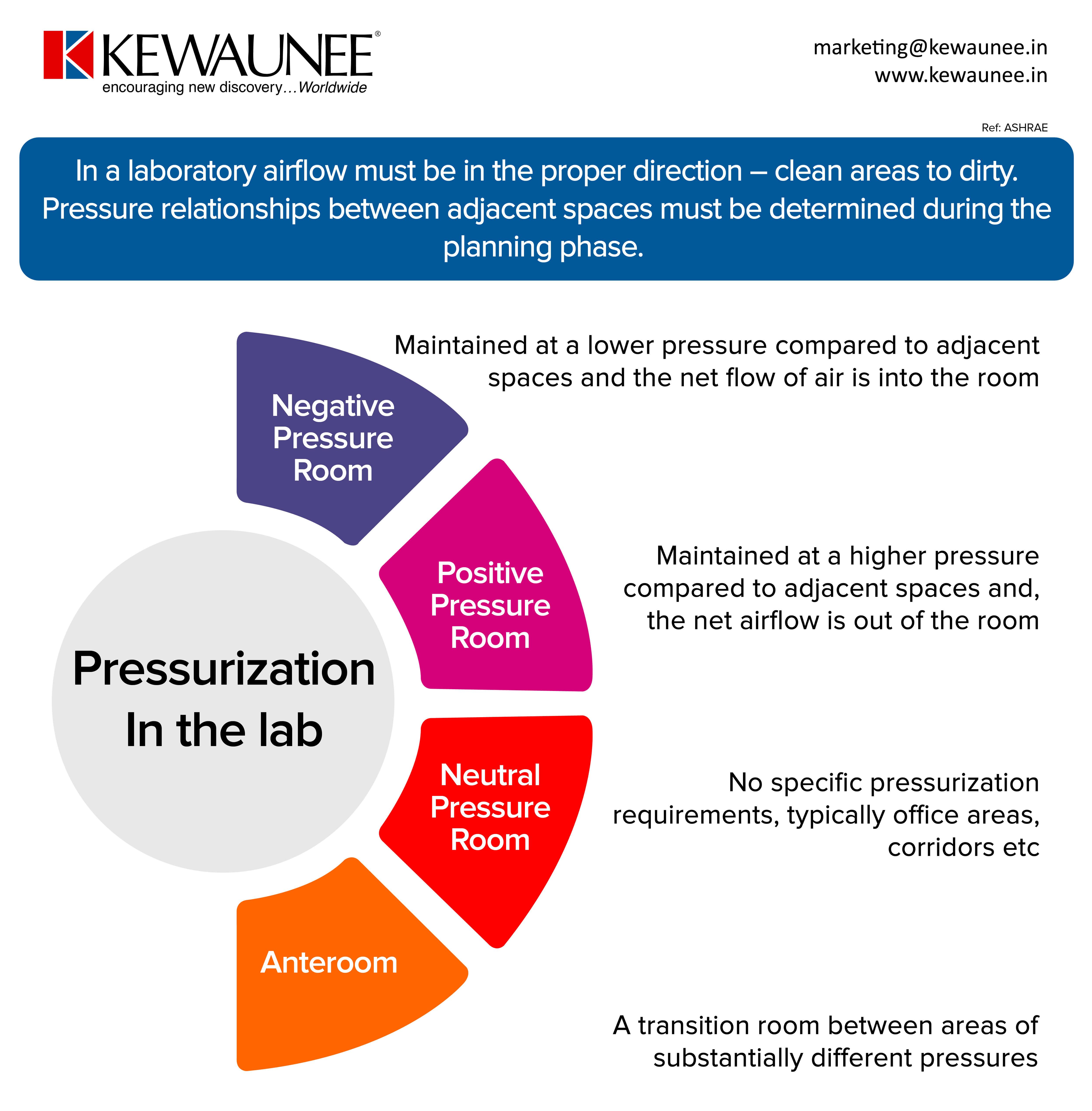 Lab Pressurization