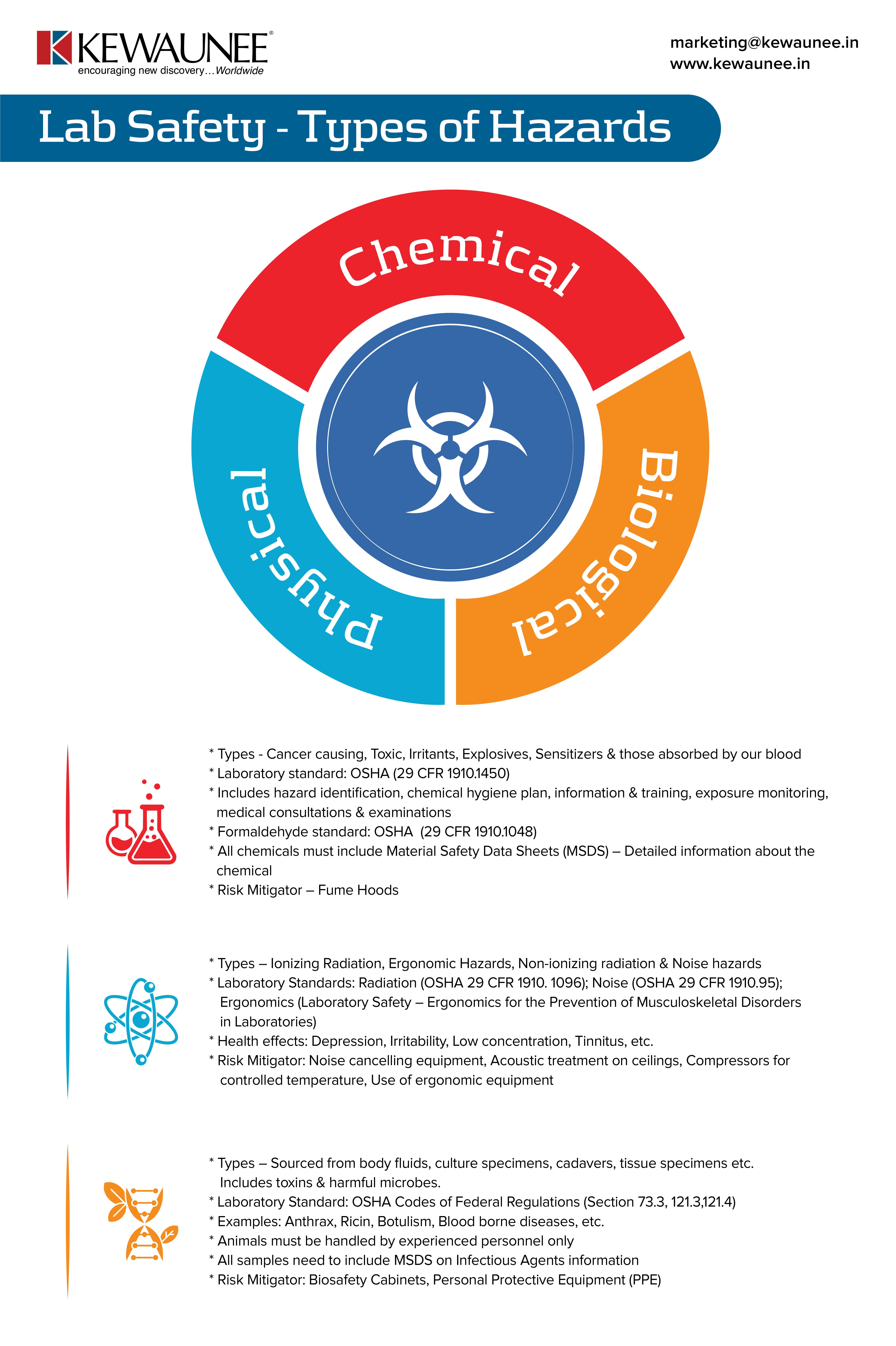 Lab Safety - Types of Hazards