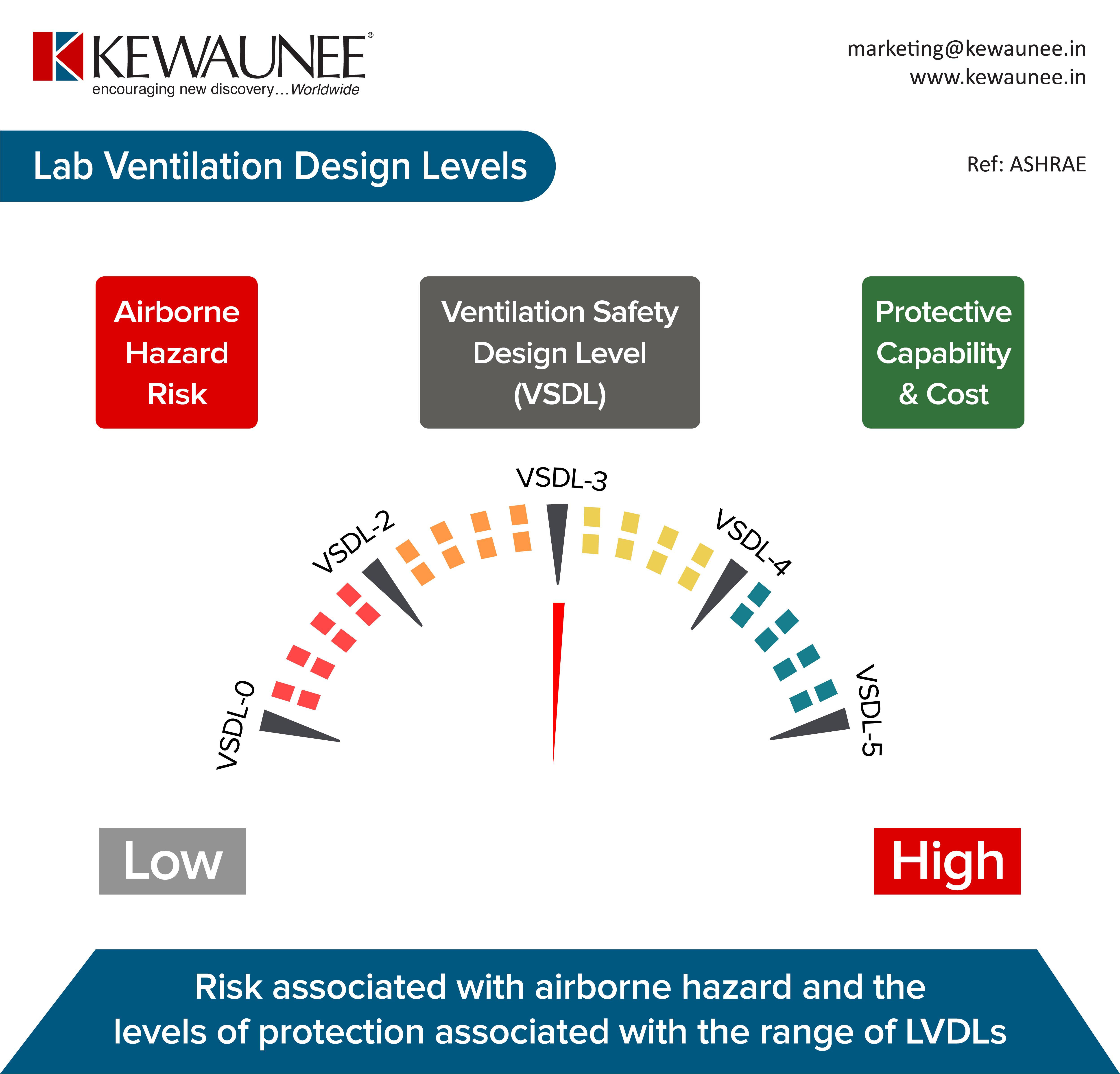Lab Ventilation Design Levels