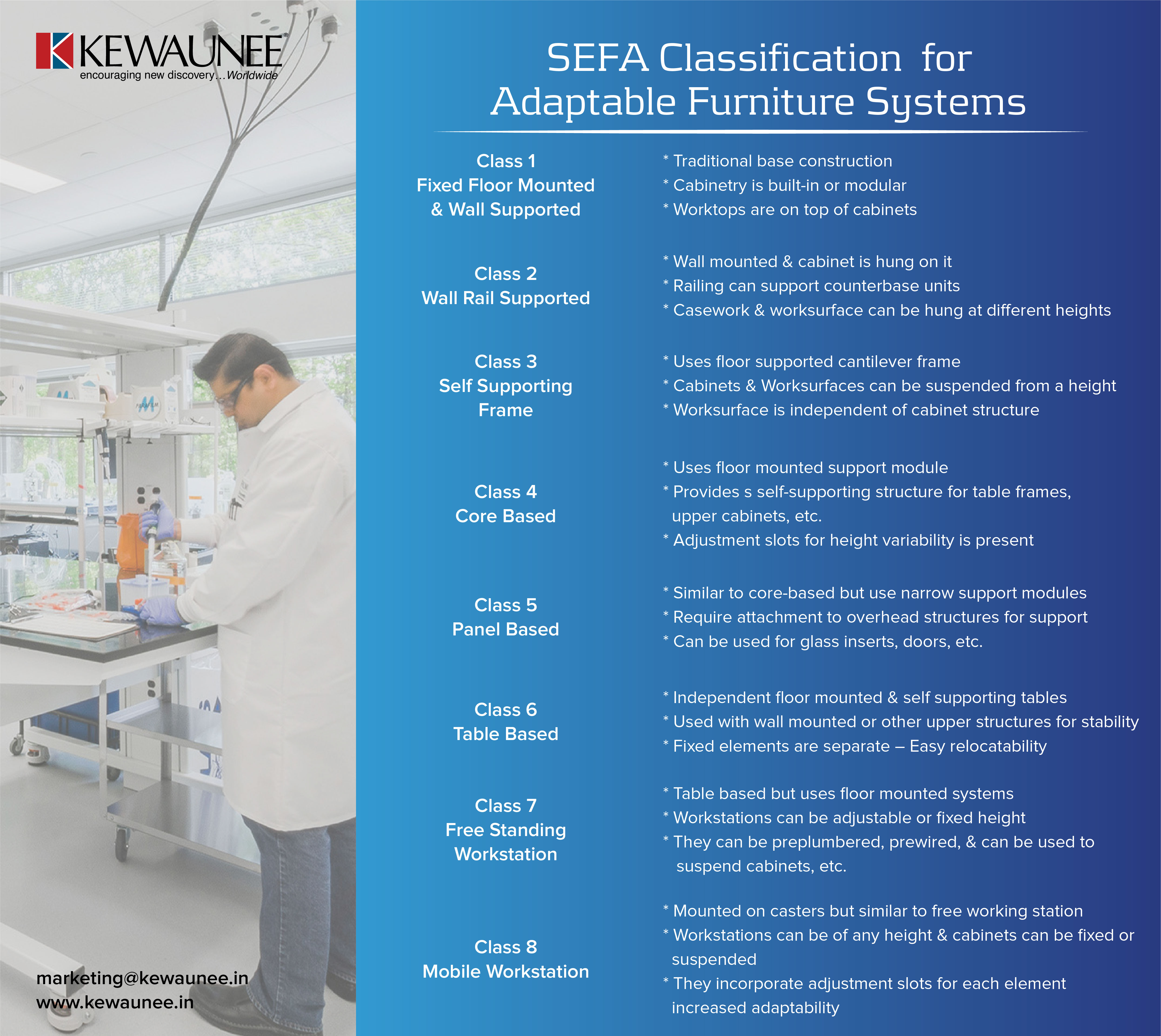 SEFA Classification for Adaptable Furniture Systems