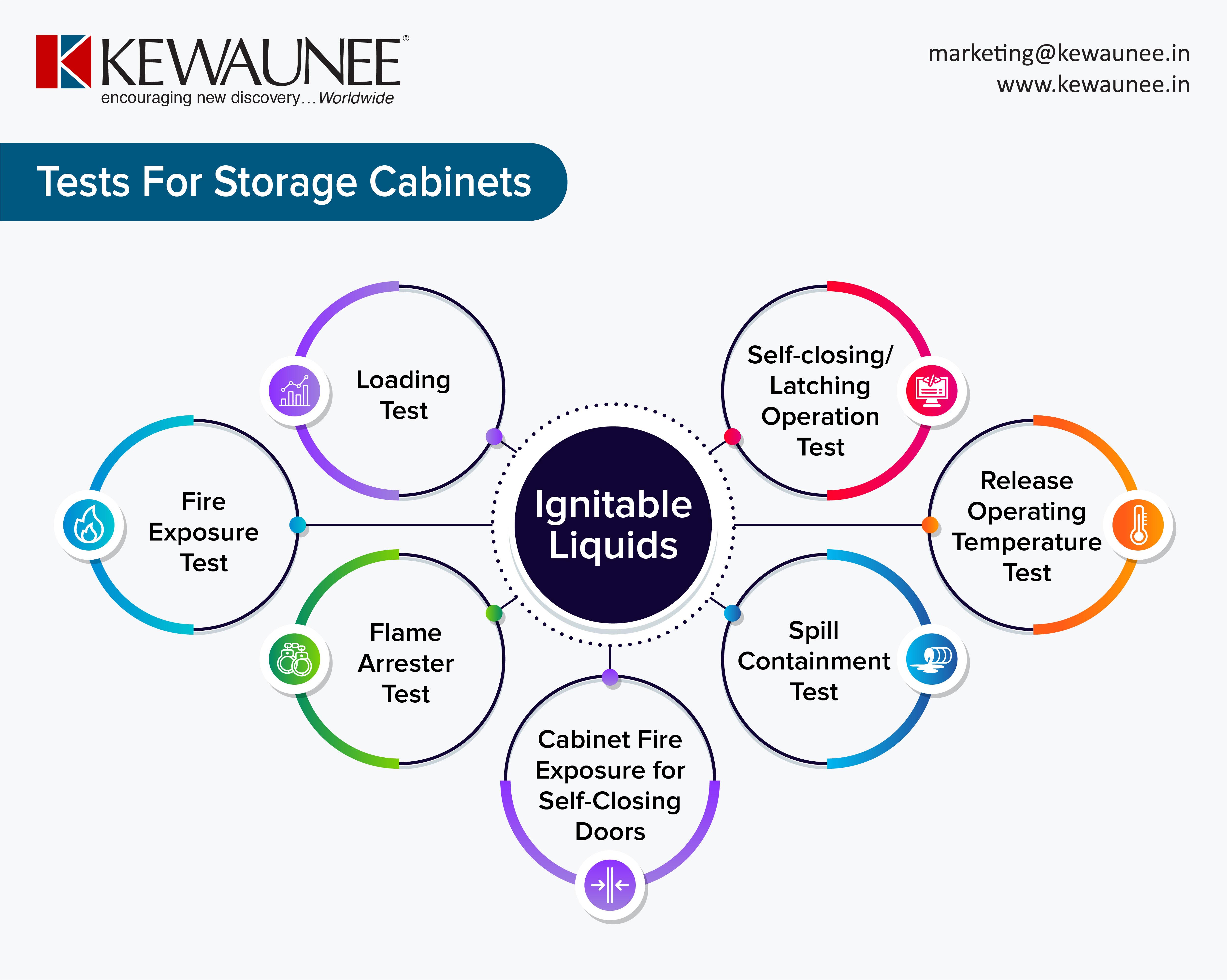 Storage Cabinets Tests
