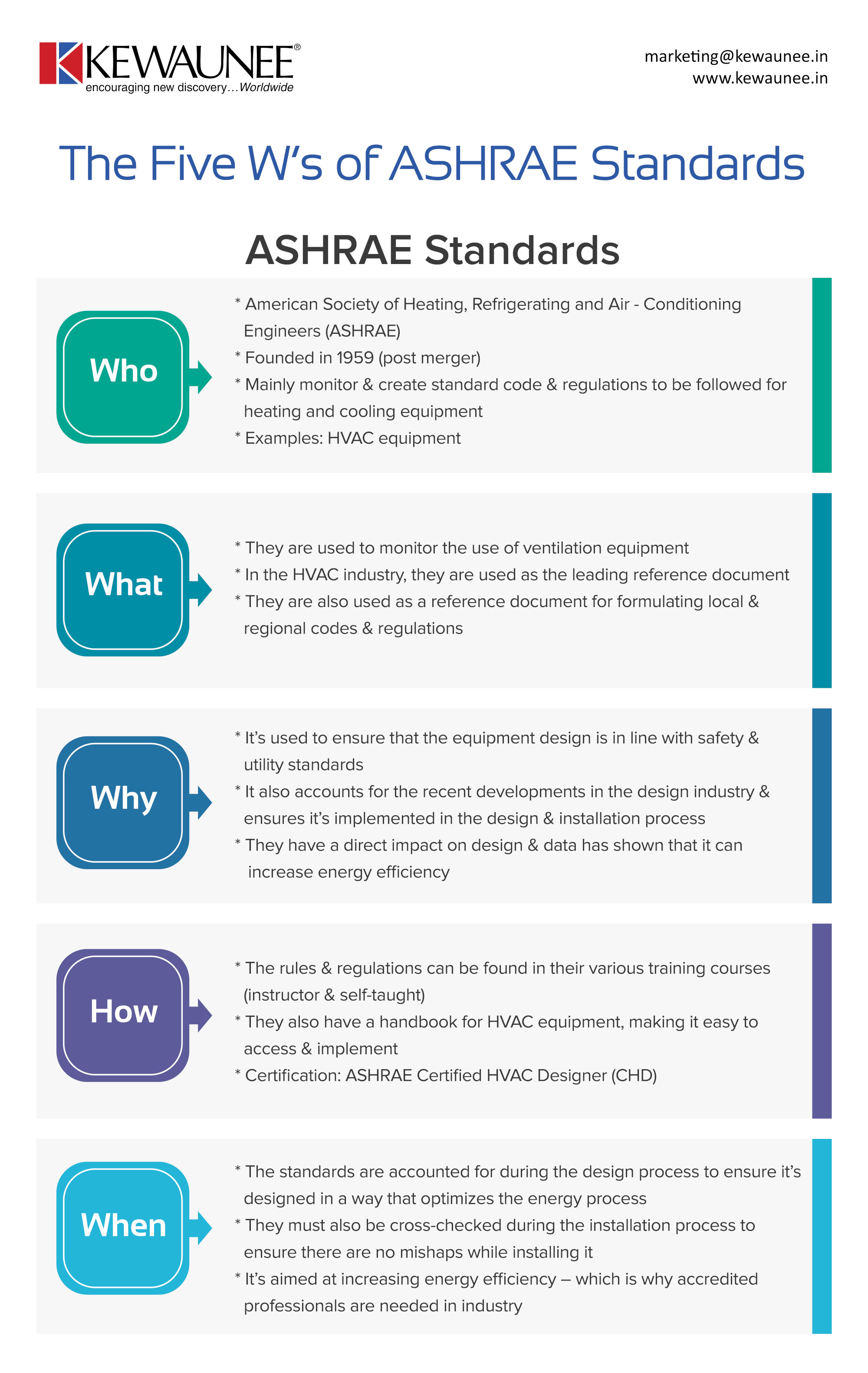 The Five W's of ASHRAE Standards