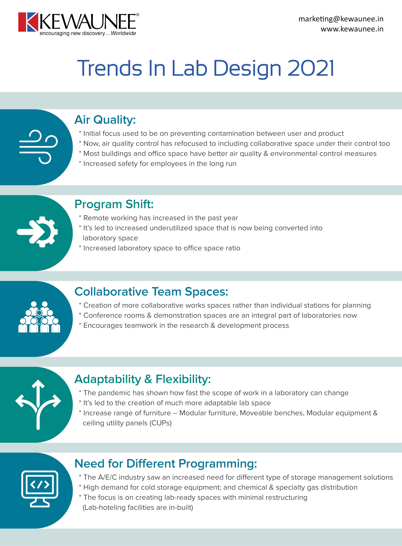 Trends in lab design 2021 part 2