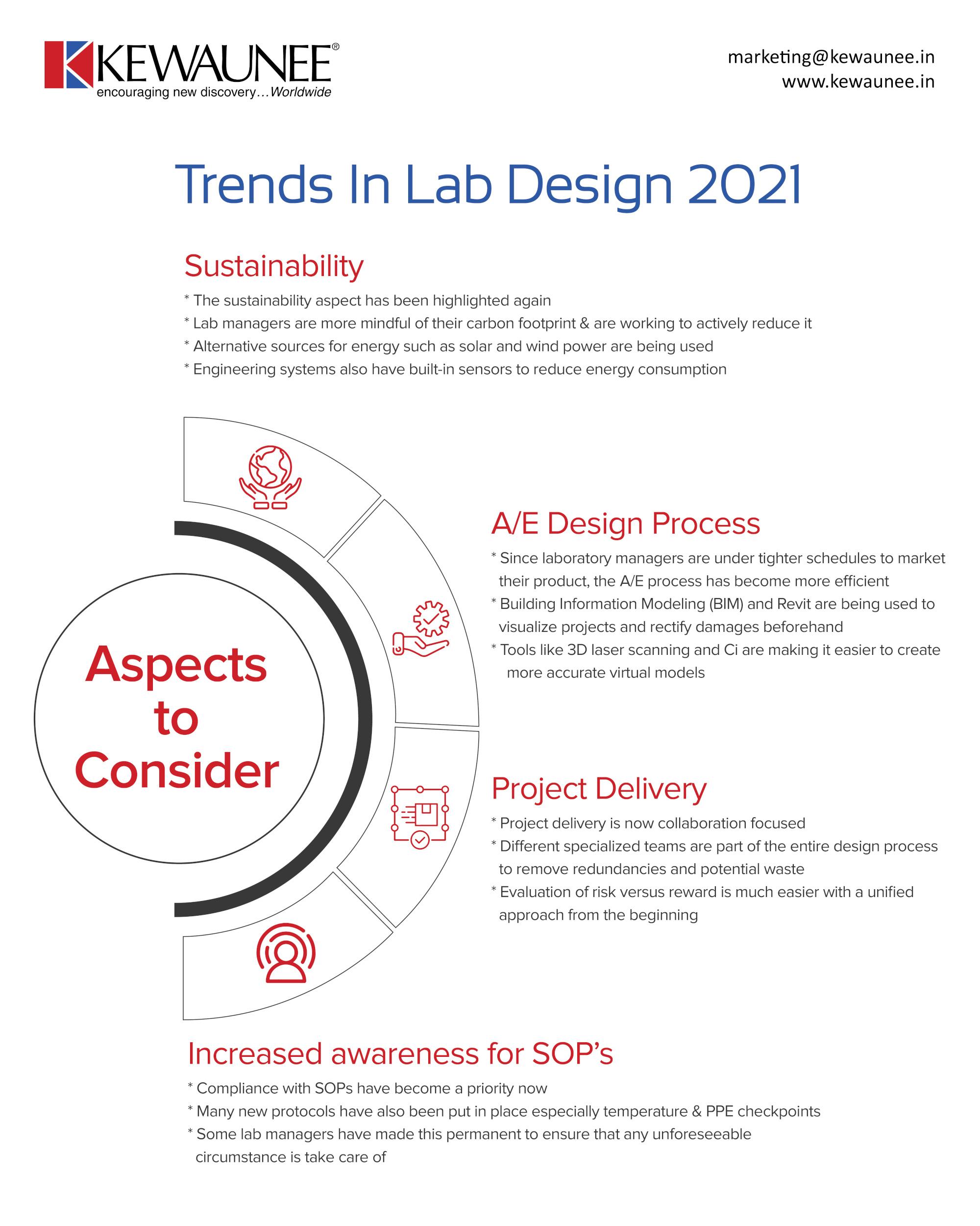 Trends in lab design 2021